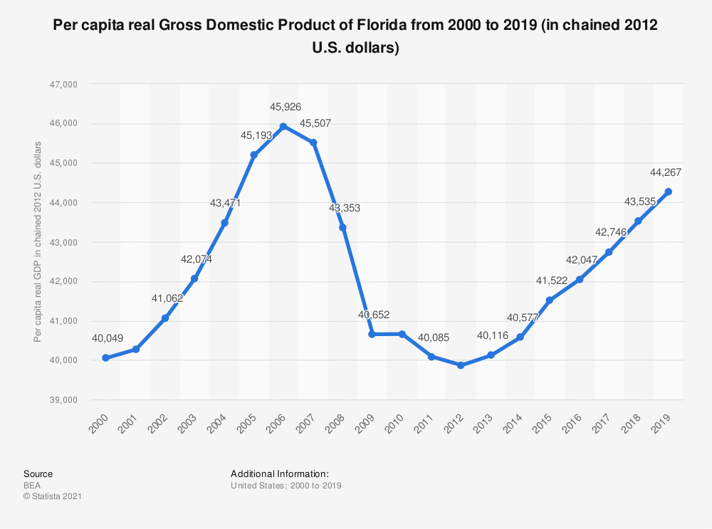 Statistic: Per capita real Gross Domestic Product of Florida from 2000 to 2018 (in chained 2012 U.S. dollars) | Statista