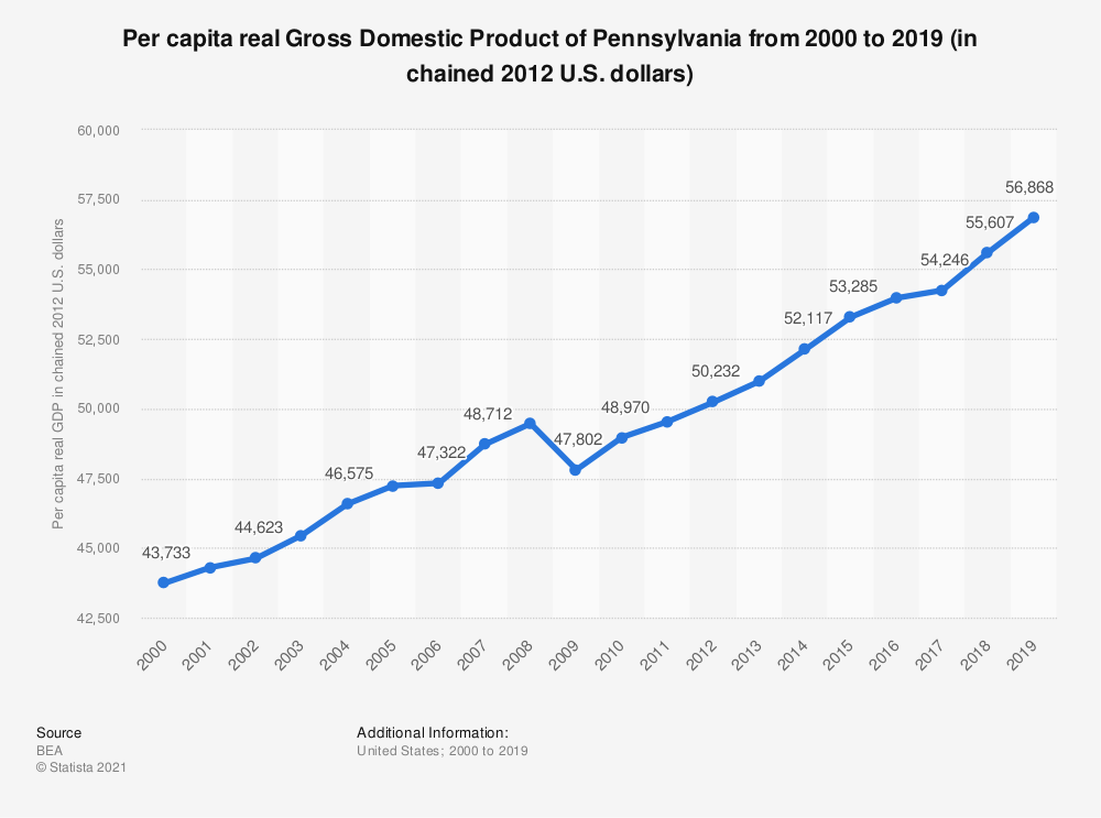 Statistic: Per capita real Gross Domestic Product of Pennsylvania from 2000 to 2019 (in chained 2012 U.S. dollars) | Statista