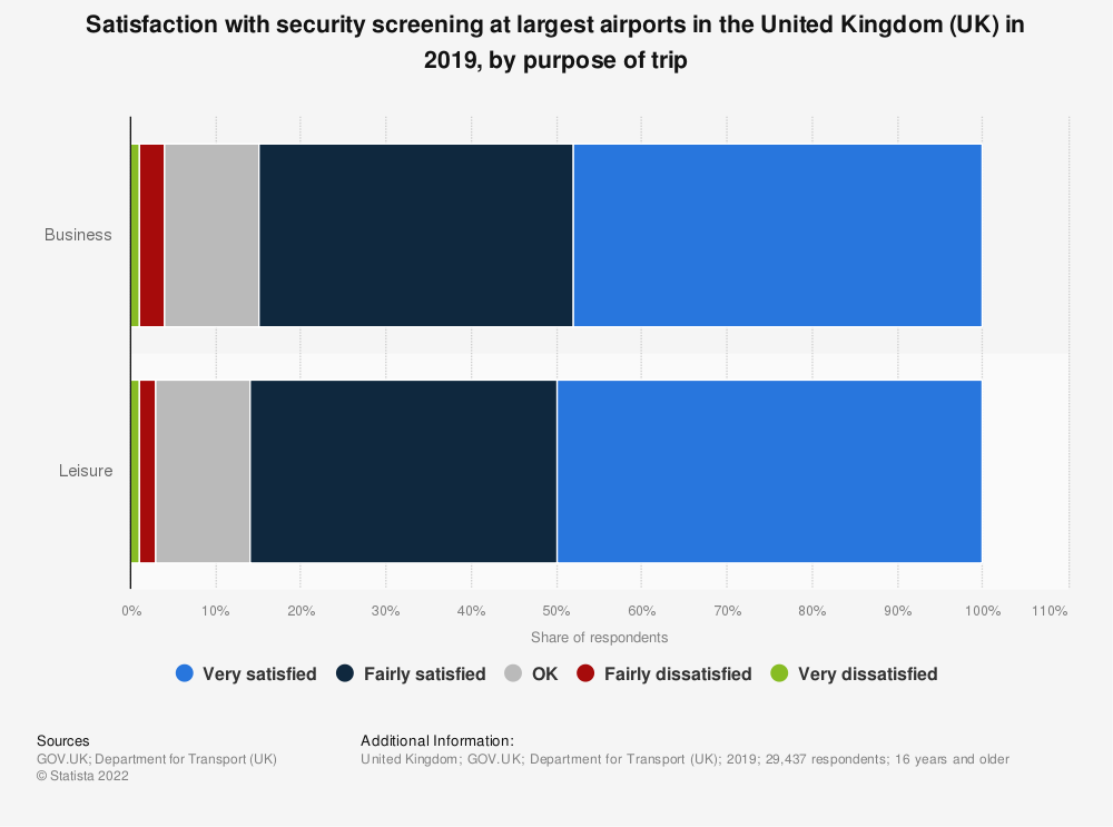 Statistic: Satisfaction with security screening at largest airports* in the United Kingdom (UK) in 2018, by purpose of trip | Statista