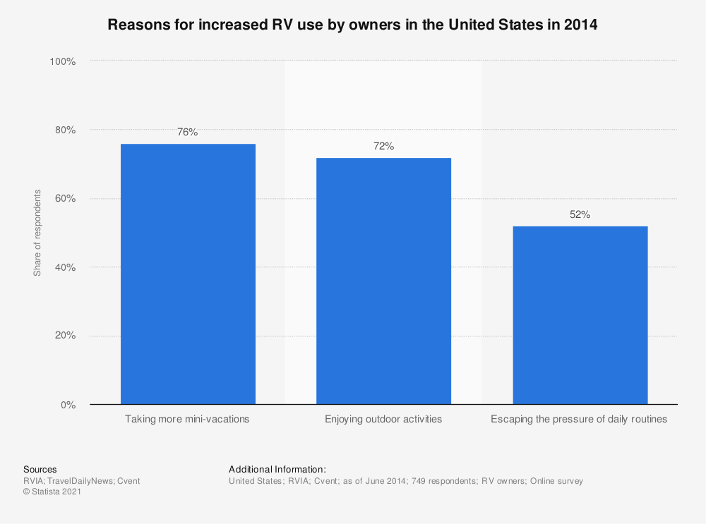 Statistic: Reasons for increased RV use by owners in the United States in 2014 | Statista