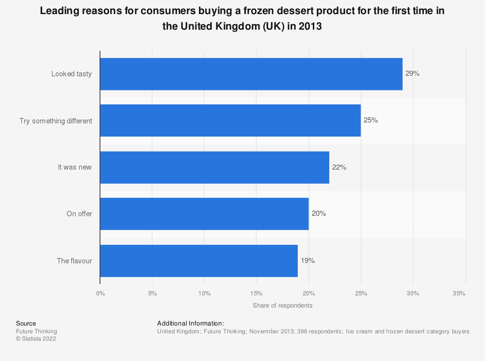 Statistic: Leading reasons for consumers buying a frozen dessert product for the first time in the United Kingdom (UK) in 2013 | Statista