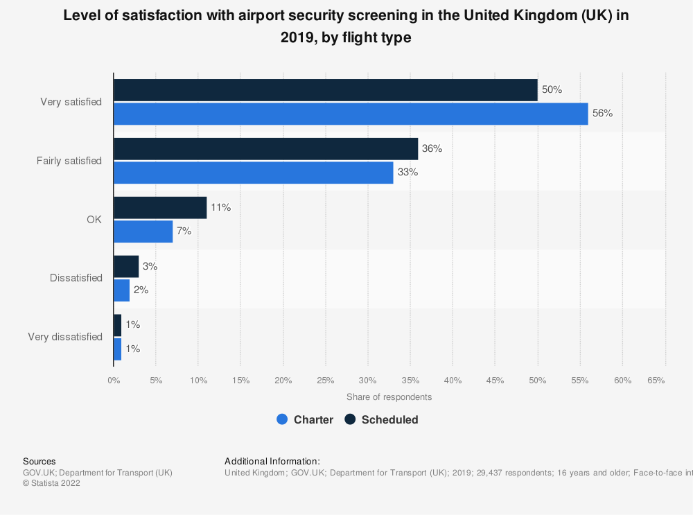 Statistic: Level of satisfaction with airport security screening in the United Kingdom (UK) in 2018, by flight type | Statista
