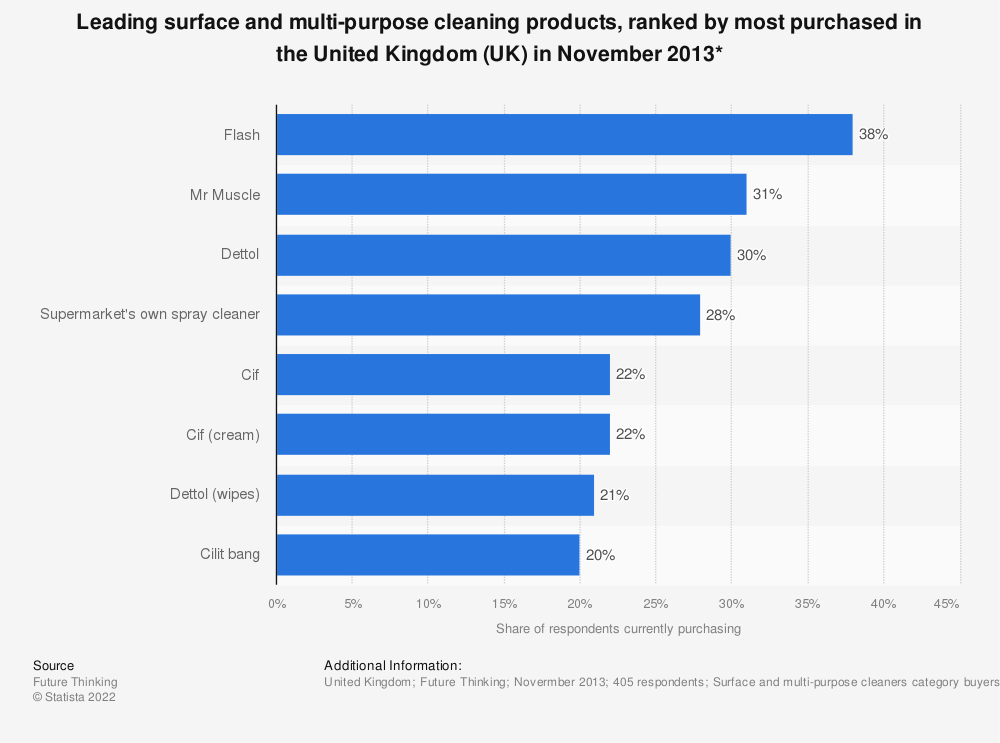 Statistic: Leading surface and multi-purpose cleaning products, ranked by most purchased in the United Kingdom (UK) in November 2013* | Statista