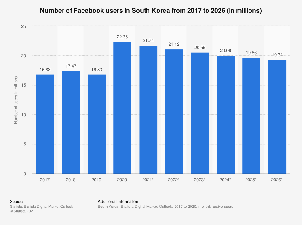 Statistic: Number of Facebook users in South Korea from 2015 to 2022 (in millions) | Statista