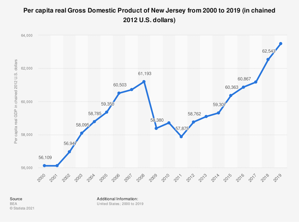 Statistic: Per capita real Gross Domestic Product of New Jersey from 2000 to 2019 (in chained 2012 U.S. dollars) | Statista