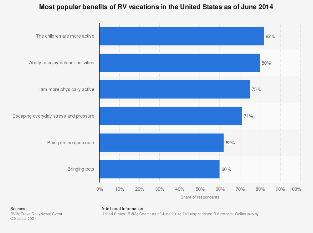 Statistic: Most popular benefits of RV vacations in the United States as of June 2014 | Statista