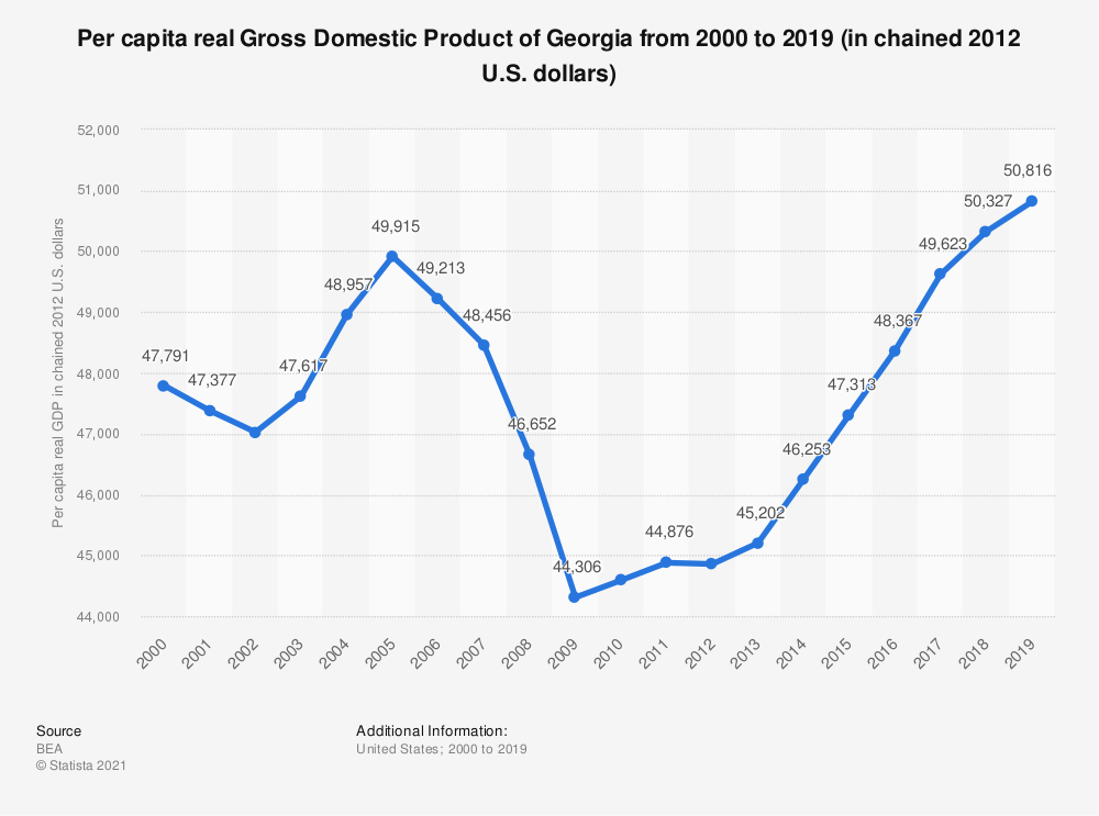 Statistic: Per capita real Gross Domestic Product of Georgia from 2000 to 2018 (in chained 2012 U.S. dollars) | Statista