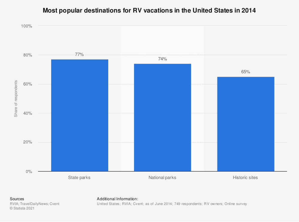 Statistic: Most popular destinations for RV vacations in the United States in 2014 | Statista
