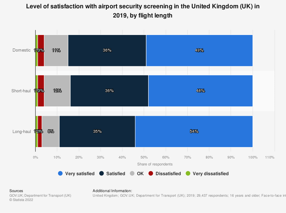 Statistic: Level of satisfaction with airport* security screening in the United Kingdom (UK) in 2017, by flight length | Statista