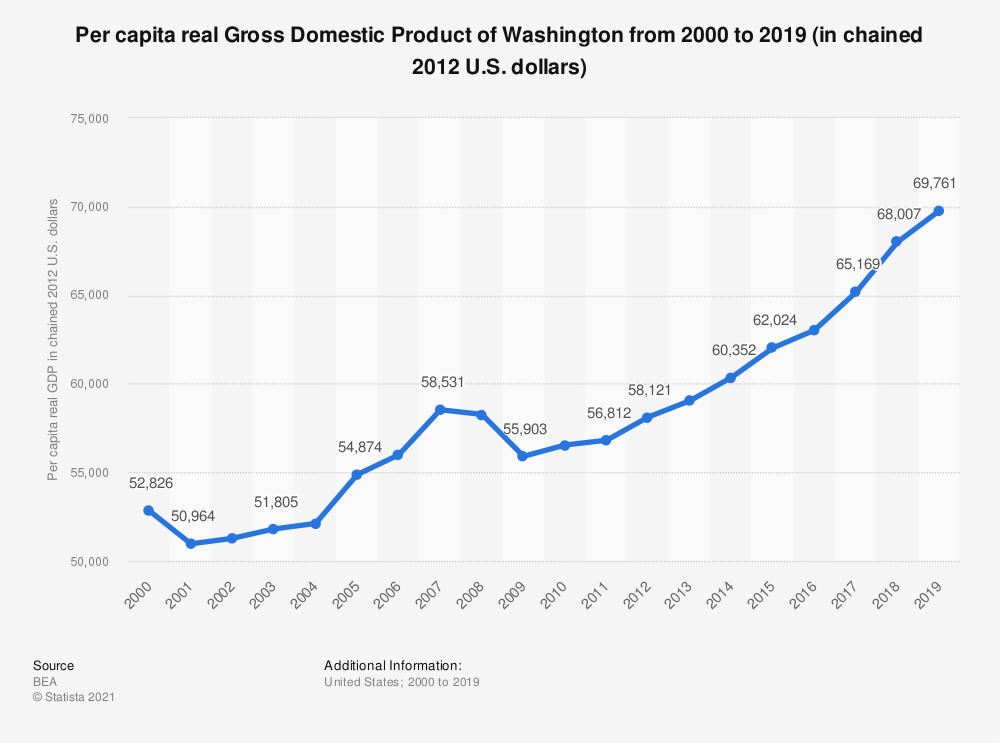 Statistic: Per capita real Gross Domestic Product of Washington from 2000 to 2018 (in chained 2012 U.S. dollars) | Statista
