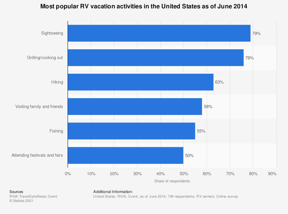 Statistic: Most popular RV vacation activities in the United States as of June 2014 | Statista