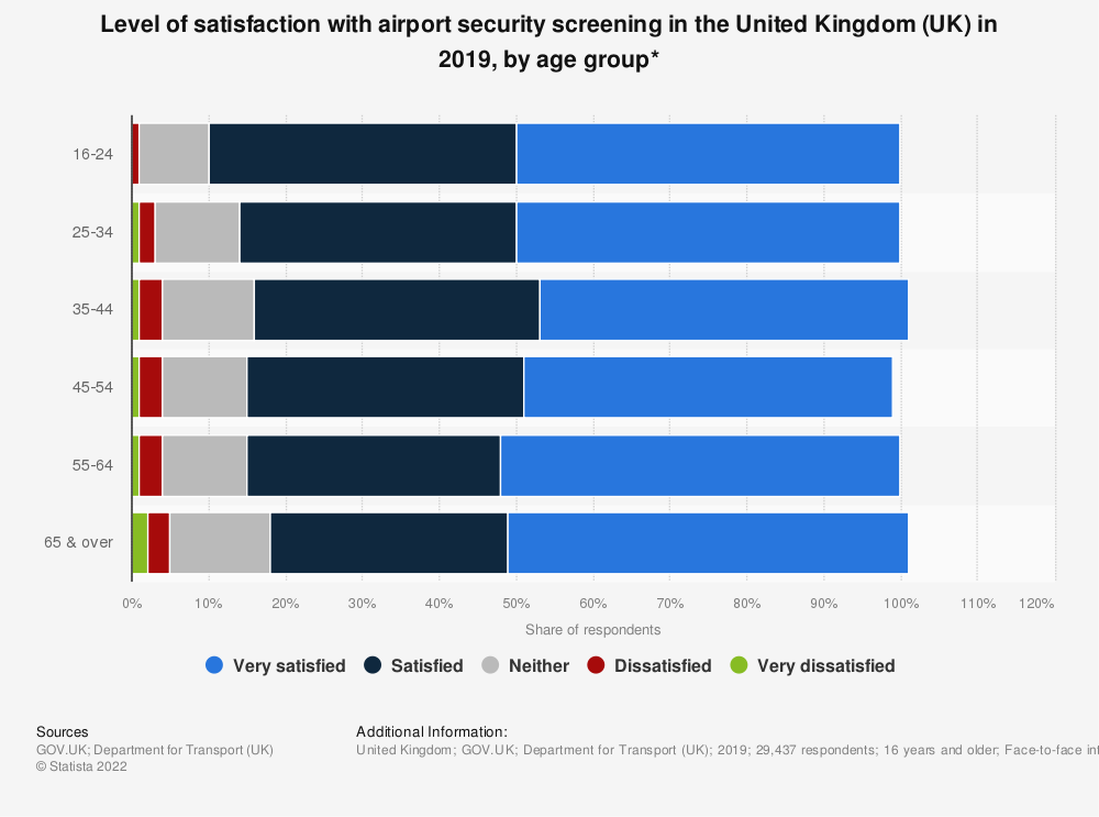 Statistic: Level of satisfaction with airport security screening in the United Kingdom (UK) in 2019, by age group* | Statista