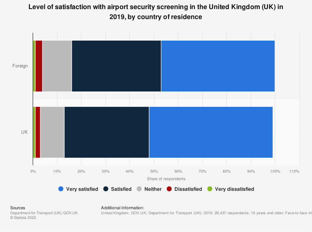 Statistic: Level of satisfaction with airport* security screening in the United Kingdom (UK) in 2017, by country of residence | Statista