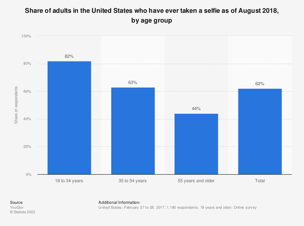 Statistic: Share of adults in the United States who have ever taken a selfie as of August 2018, by age group | Statista