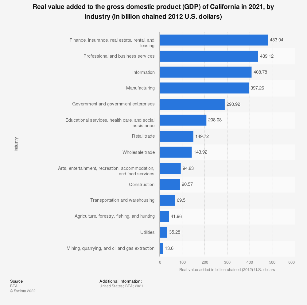 Statistic: Real value added to the gross domestic product (GDP) of California in 2016, by industry (in billion chained 2009 U.S. dollars) | Statista