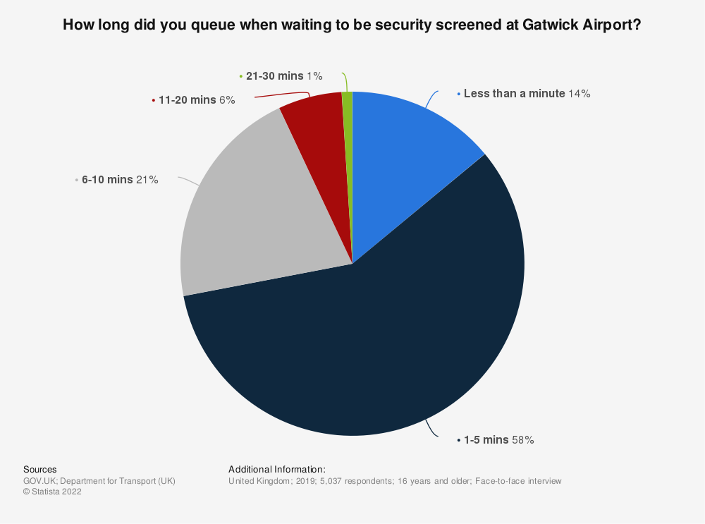 Statistic: How long did you queue when waiting to be security screened at Gatwick airport? | Statista