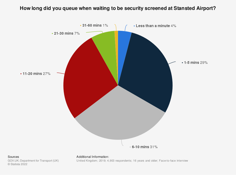 Statistic: How long did you queue when waiting to be security screened at Stansted airport? | Statista
