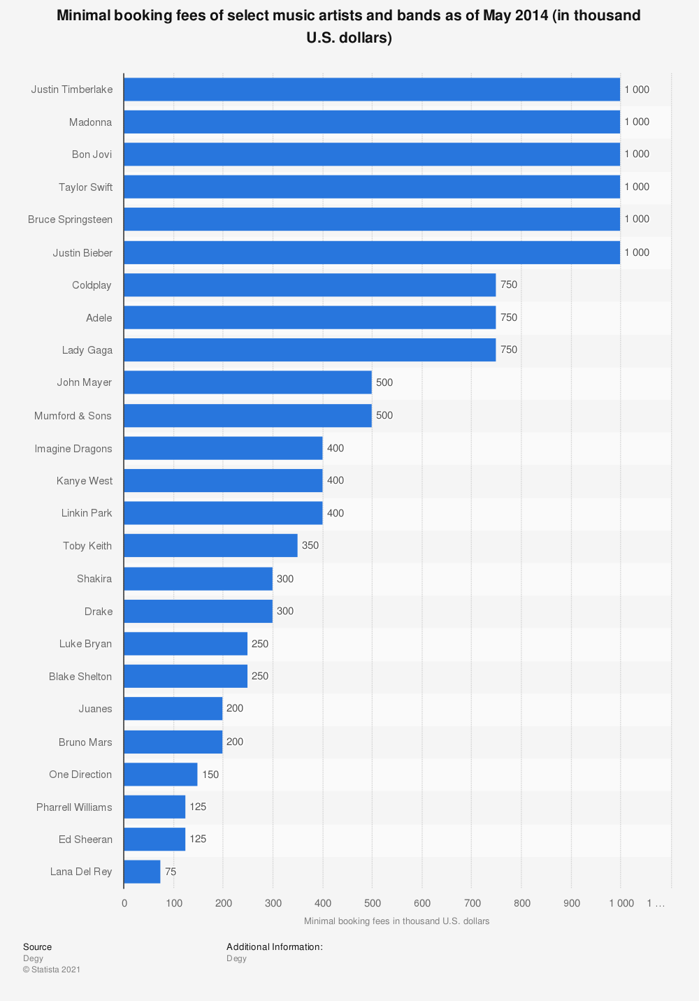 Statistic: Minimal booking fees of select music artists and bands as of May 2014 (in thousand U.S. dollars) | Statista