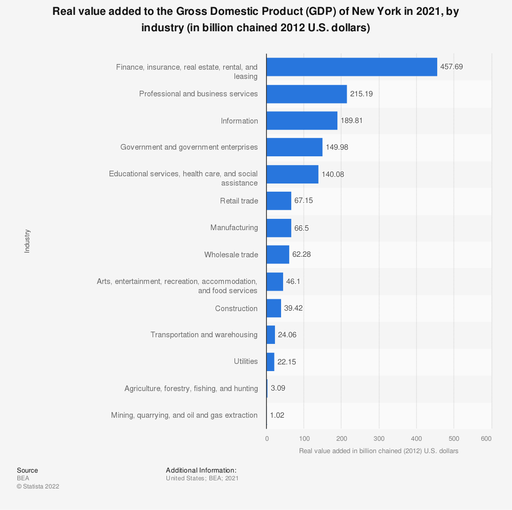 Statistic: Real value added to the Gross Domestic Product (GDP) of New York in 2019, by industry (in billion chained 2012 U.S. dollars) | Statista