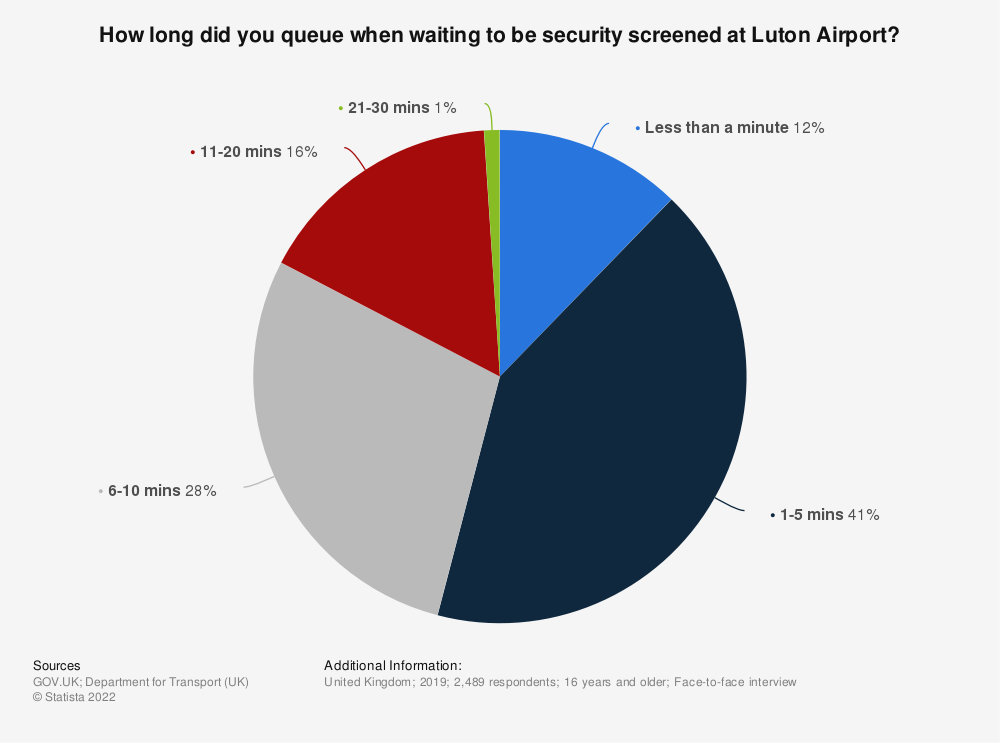 Statistic: How long did you queue when waiting to be security screened at Luton airport? | Statista