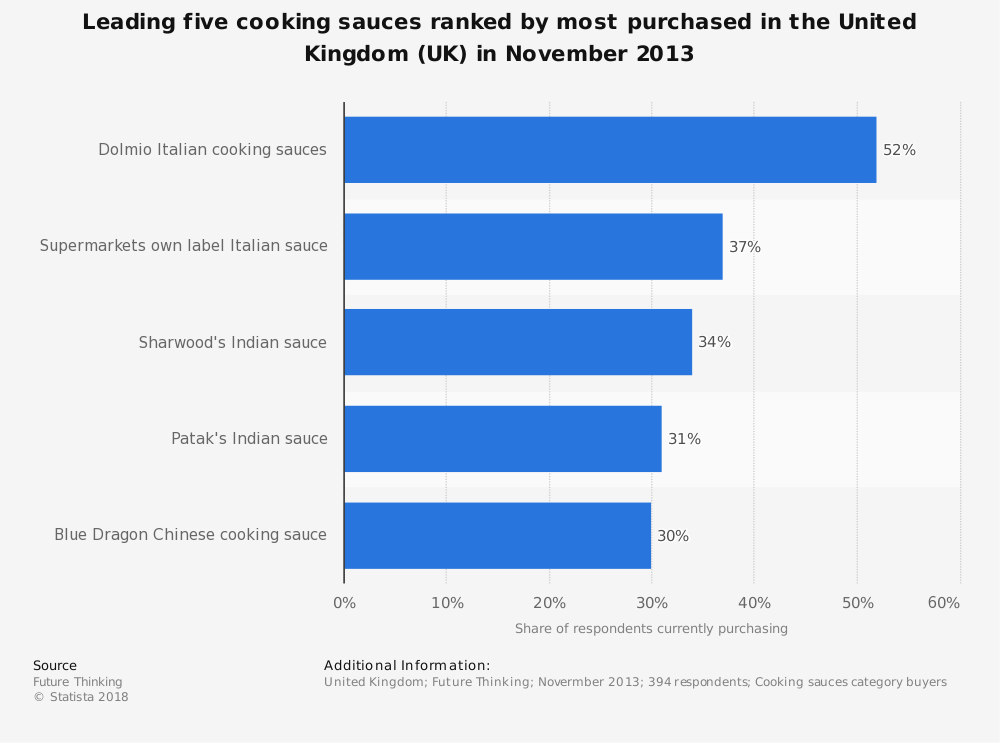 Statistic: Leading five cooking sauces ranked by most purchased in the United Kingdom (UK) in November 2013   Statista