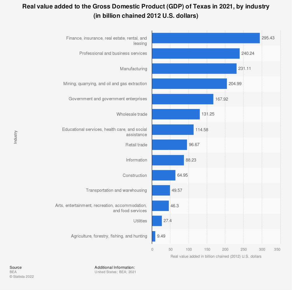 Statistic: Real value added to the Gross Domestic Product (GDP) of Texas in 2018, by industry (in billion chained 2012 U.S. dollars) | Statista