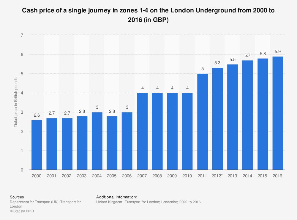 Statistic: Cash price of a single journey in zones 1-4 on the London Underground from 2000 to 2016 (in GBP) | Statista