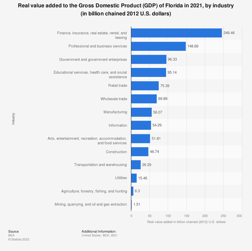 Statistic: Real value added to the Gross Domestic Product (GDP) of Florida in 2019, by industry (in billion chained 2012 U.S. dollars) | Statista