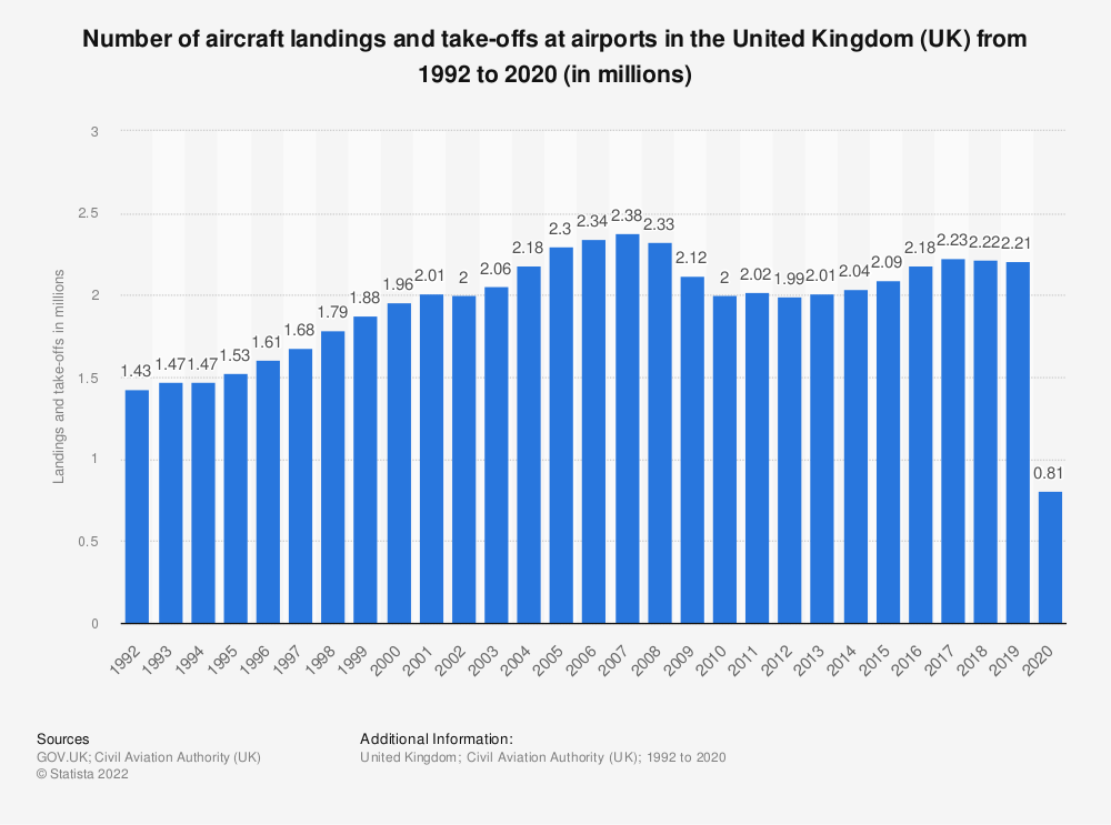 Statistic: Number of aircraft landings and take-offs at airports in the United Kingdom (UK) from 1992 to 2017 (in millions) | Statista