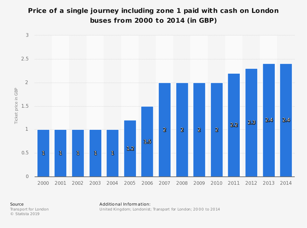 Statistic: Price of a single journey including zone 1 paid with cash on London buses from 2000 to 2014 (in GBP) | Statista