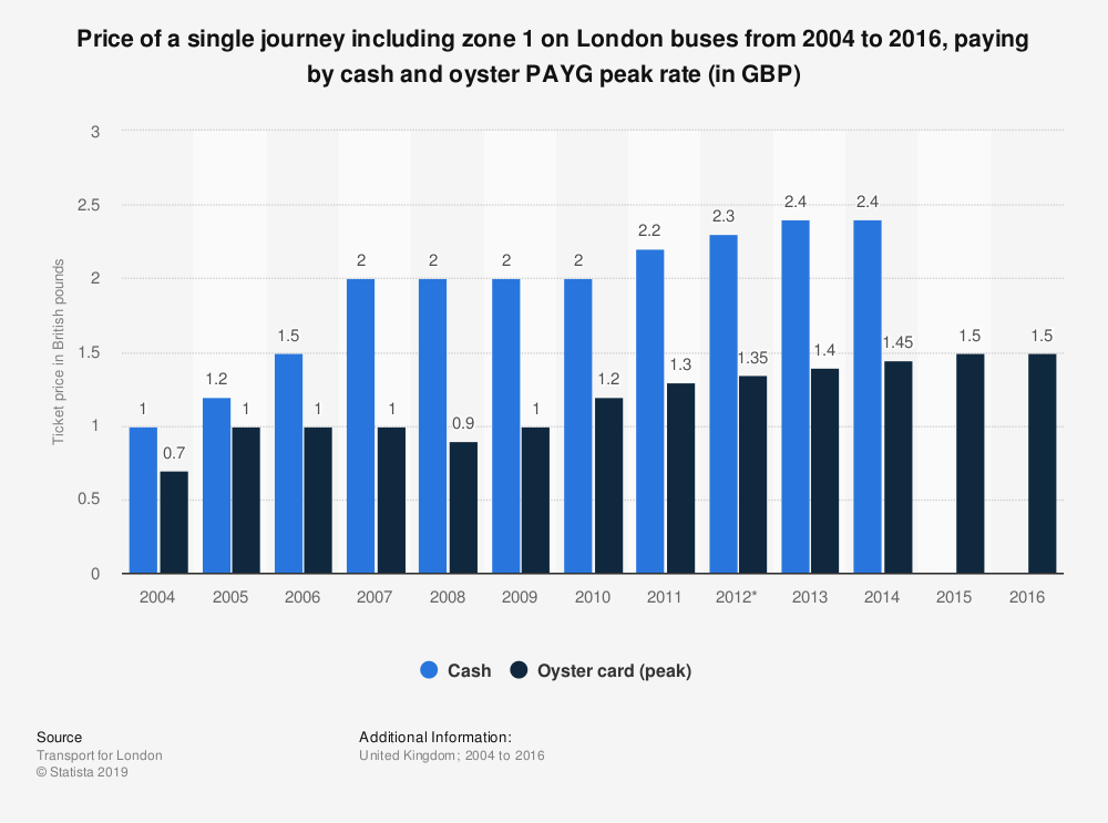 Statistic: Price of a single journey including zone 1 on London buses from 2004 to 2016, paying by cash and oyster PAYG peak rate (in GBP) | Statista