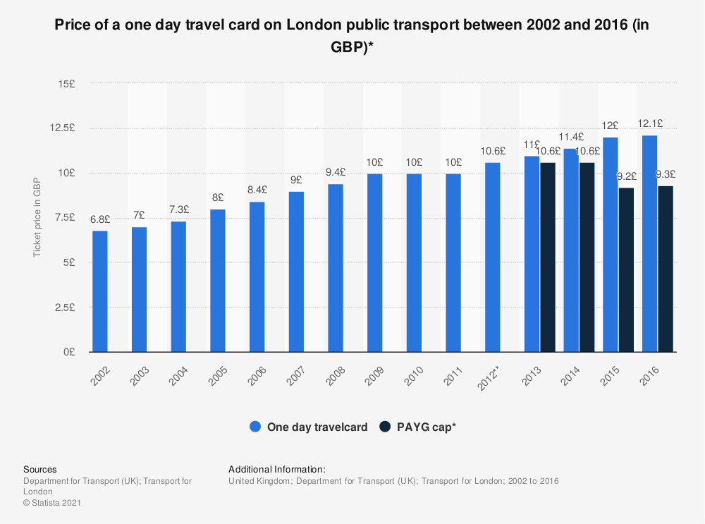 Statistic: Price of a one day travel card on London public transport between 2002 and 2016 (in GBP)* | Statista