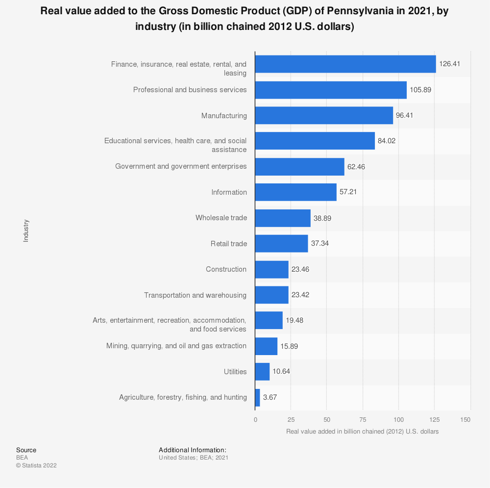 Statistic: Real value added to the Gross Domestic Product (GDP) of Pennsylvania in 2018, by industry (in billion chained 2012 U.S. dollars) | Statista
