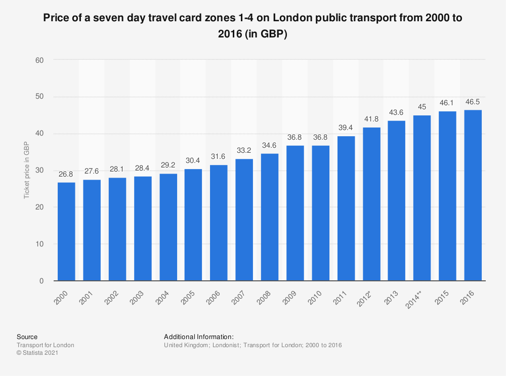 Statistic: Price of a seven day travel card zones 1-4 on London public transport from 2000 to 2016 (in GBP) | Statista