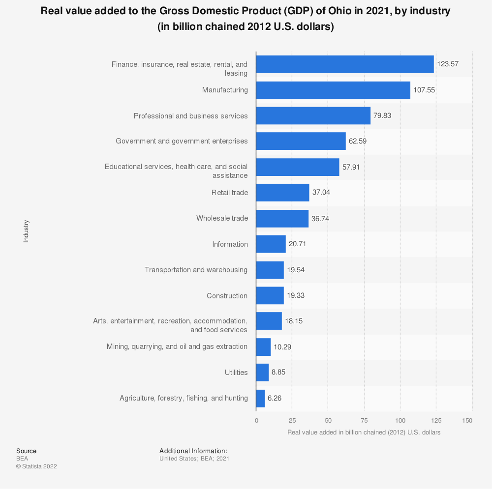Statistic: Real value added to the Gross Domestic Product (GDP) of Ohio in 2018, by industry (in billion chained 2012 U.S. dollars) | Statista