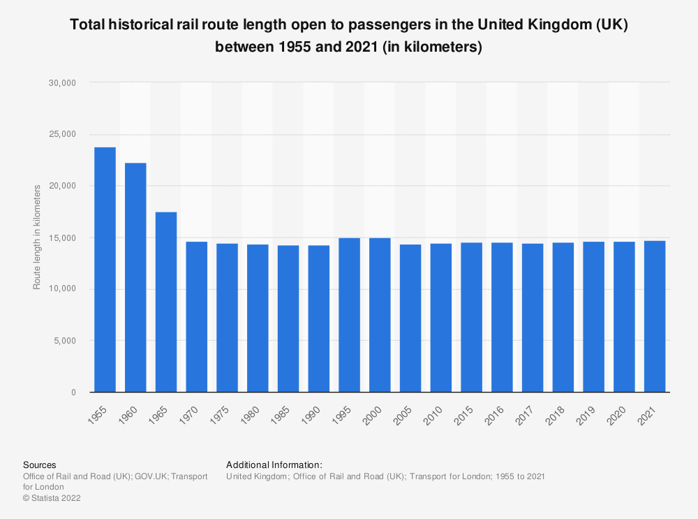 Statistic: Total historical rail route length open to passengers in the United Kingdom (UK) between 1955 and 2020 (in kilometers) | Statista