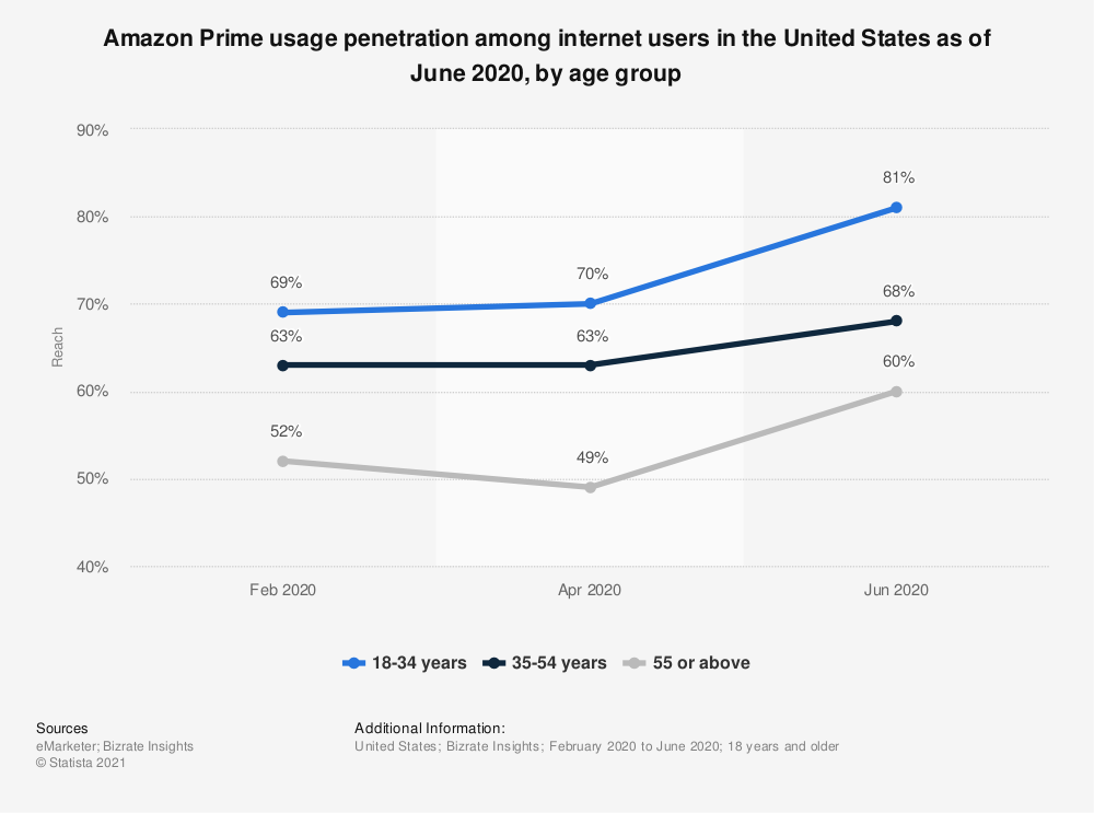 Statistic: Distribution of Amazon Prime members in the United States of March 2017, by age group | Statista