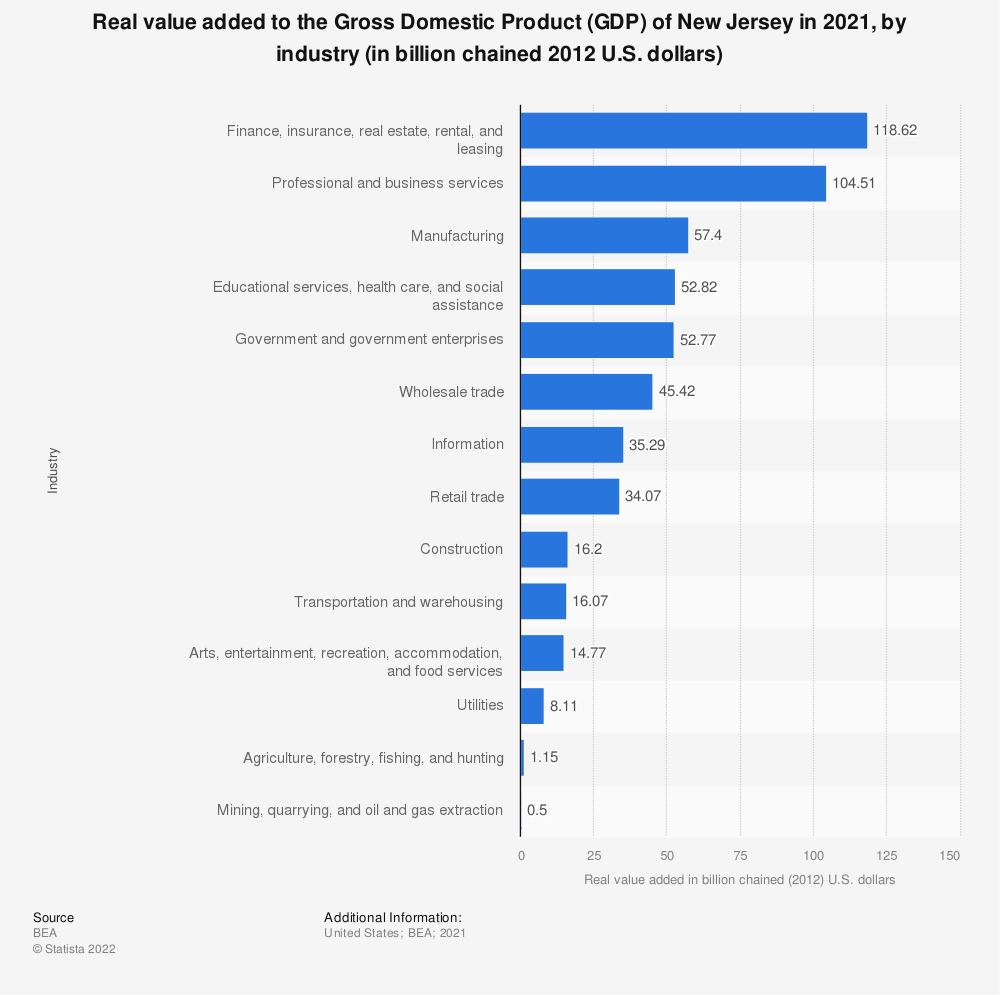 Statistic: Real value added to the Gross Domestic Product (GDP) of New Jersey in 2018, by industry (in billion chained 2012 U.S. dollars)   Statista