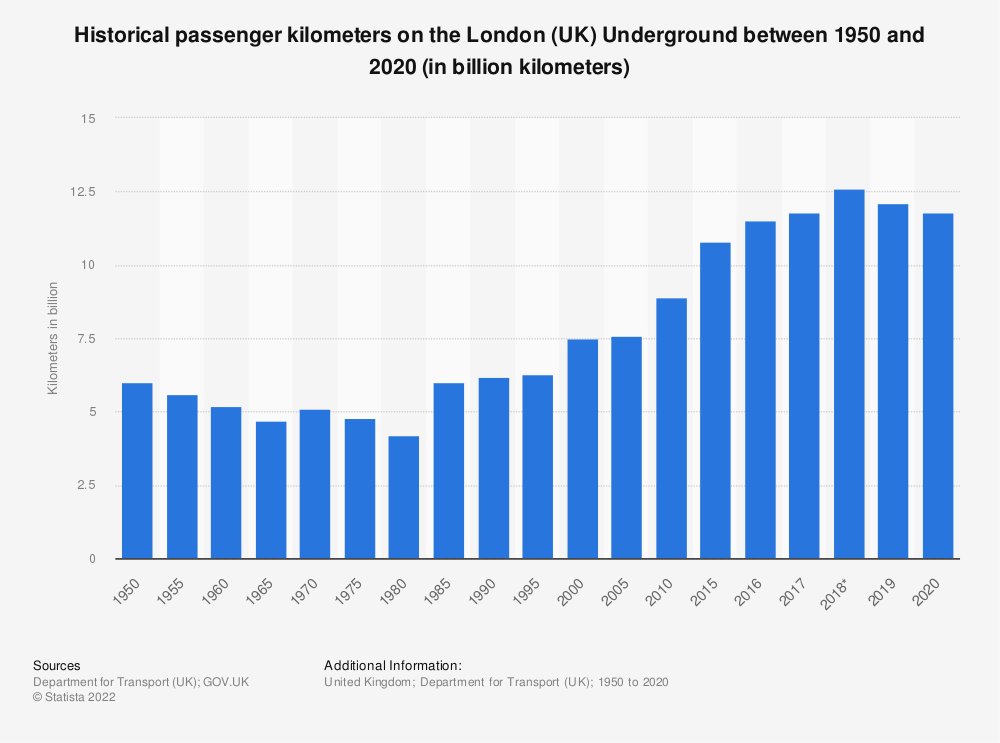 Statistic: Historical passenger kilometers on the London (UK) Underground between 1950 and 2019 (in billion kilometers) | Statista