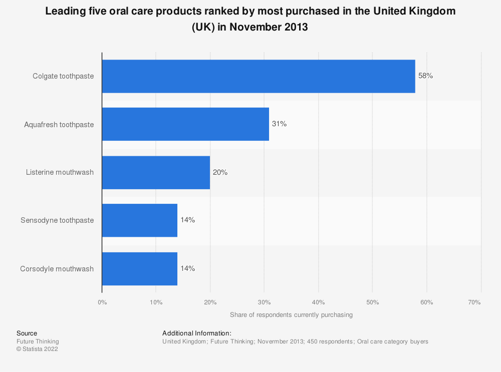Statistic: Leading five oral care products ranked by most purchased in the United Kingdom (UK) in November 2013   Statista