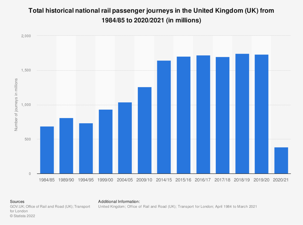 Statistic: Total historical national rail passenger journeys in the United Kingdom (UK) from 1950 to 2018 (in millions) | Statista