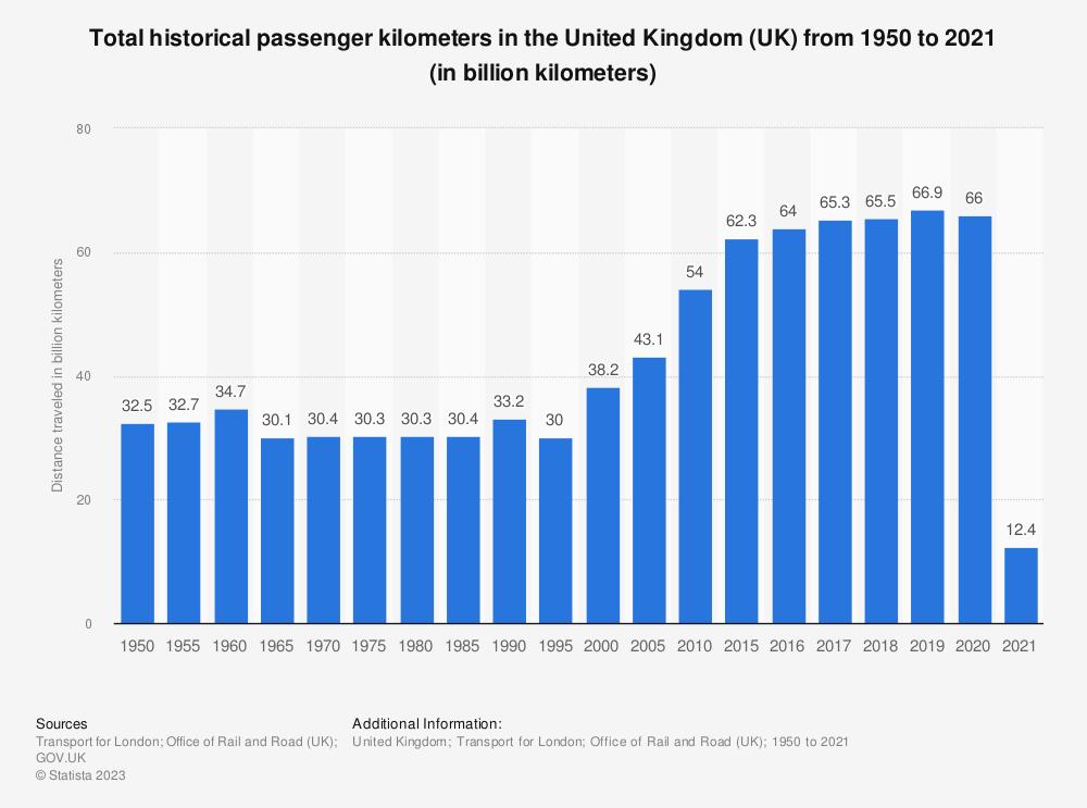 Statistic: Total historical passenger kilometers in the United Kingdom (UK) from 1950 to 2018 (in billion kilometers) | Statista