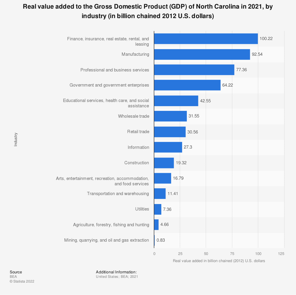 Statistic: Real value added to the Gross Domestic Product (GDP) of North Carolina in 2020, by industry (in billion chained 2012 U.S. dollars) | Statista