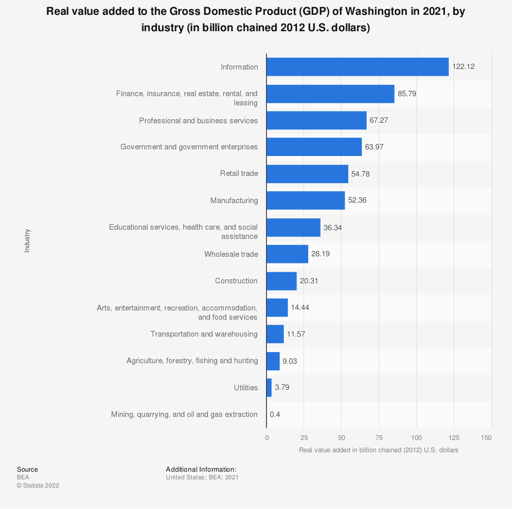 Statistic: Real value added to the Gross Domestic Product (GDP) of Washington in 2019, by industry (in billion chained 2012 U.S. dollars) | Statista