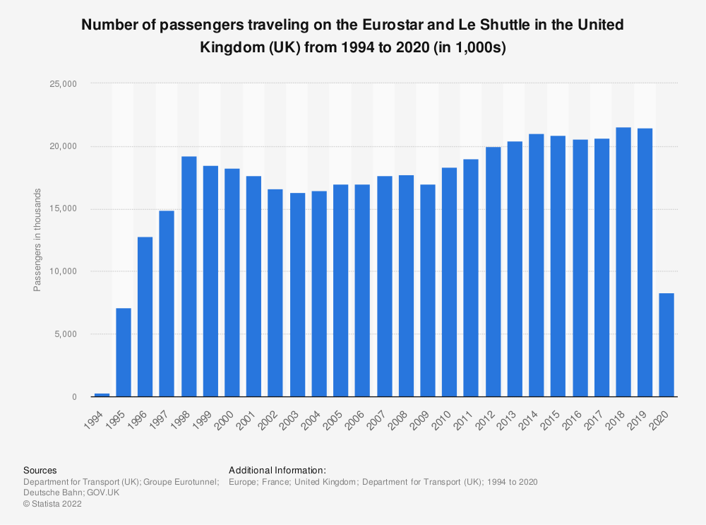 Statistic: Number of passengers travelling on the Eurostar and Le Shuttle in the United Kingdom (UK) from 1994 to 2017 (in 1,000s) | Statista
