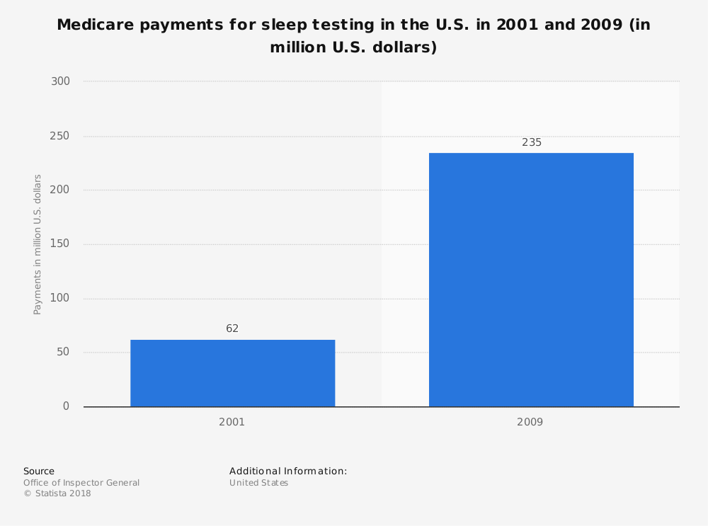Statistic: Medicare payments for sleep testing in the U.S. in 2001 and 2009 (in million U.S. dollars) | Statista