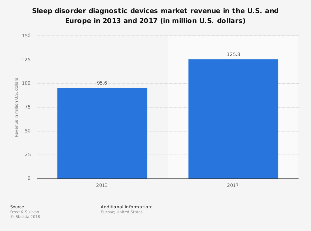 Statistic: Sleep disorder diagnostic devices market revenue in the U.S. and Europe in 2013 and 2017 (in million U.S. dollars) | Statista