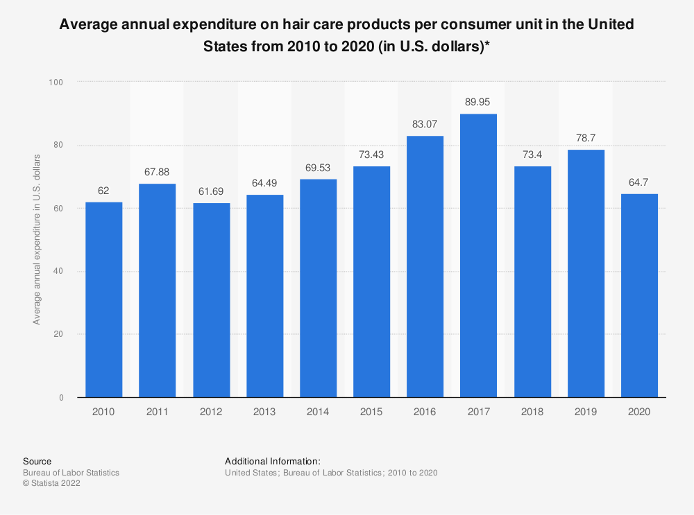 Statistic: Average annual expenditure on hair care products per consumer unit in the United States from 2007 to 2018 (in U.S. dollars)*   Statista