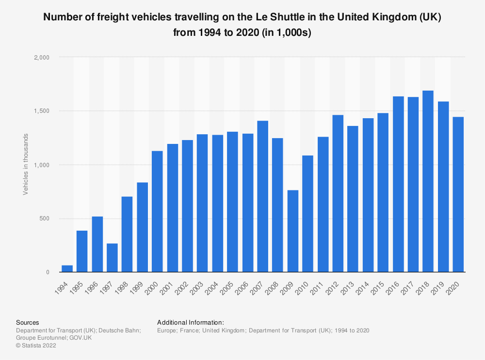 Statistic: Number of freight vehicles travelling on the Le Shuttle in the United Kingdom (UK) from 1994 to 2017 (in 1,000s) | Statista
