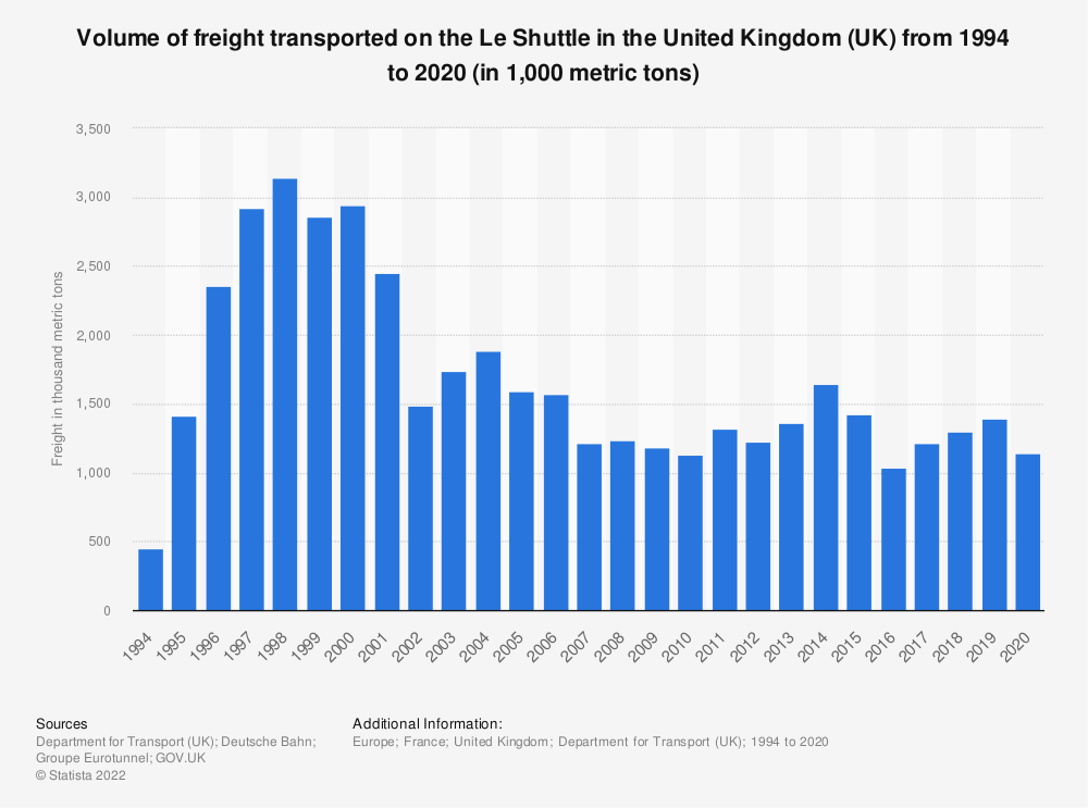 Statistic: Volume of freight transported on the Le Shuttle in the United Kingdom (UK) from 1994 to 2015 (in 1,000 tonnes) | Statista